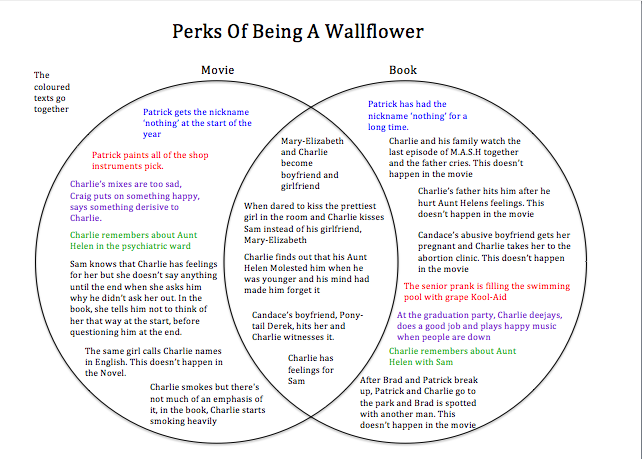 essay on perks of being a wallflower Get an answer for 'can someone help me think of a thesis statement using the book perks of being a wallflower' and find homework help for other the perks of being.